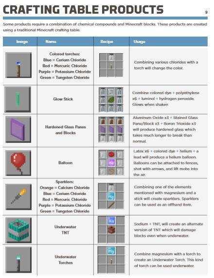 Minecraft Bedrock Beta 1.2.20.1 La chimie pour tous. FR