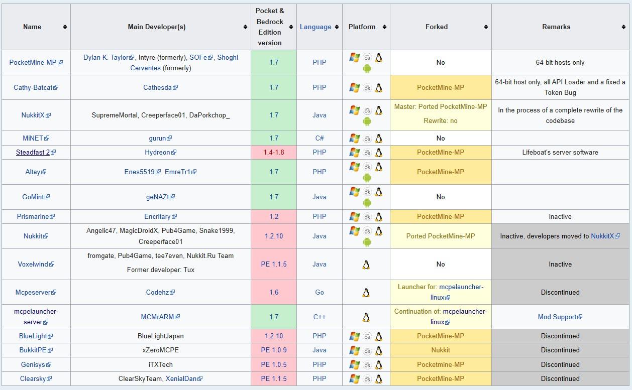 Minecraft Java et Minecraft Bedrock, ou en est-on? (2/2)  FR-Minecraft